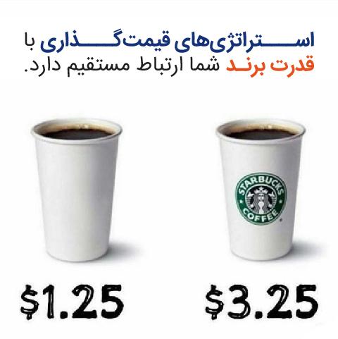 اصل قیمت گذاری در بازاریابی