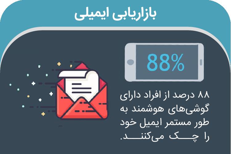 بازاریابی ایمیلی در کمپین تبلیغاتی