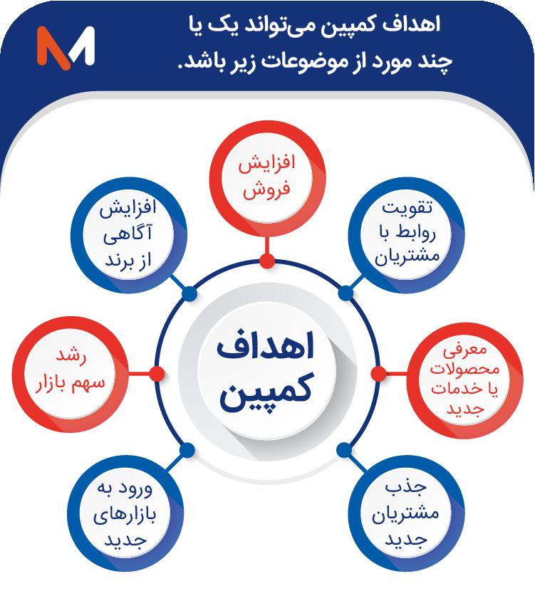 اهداف کمپین بازاریابی