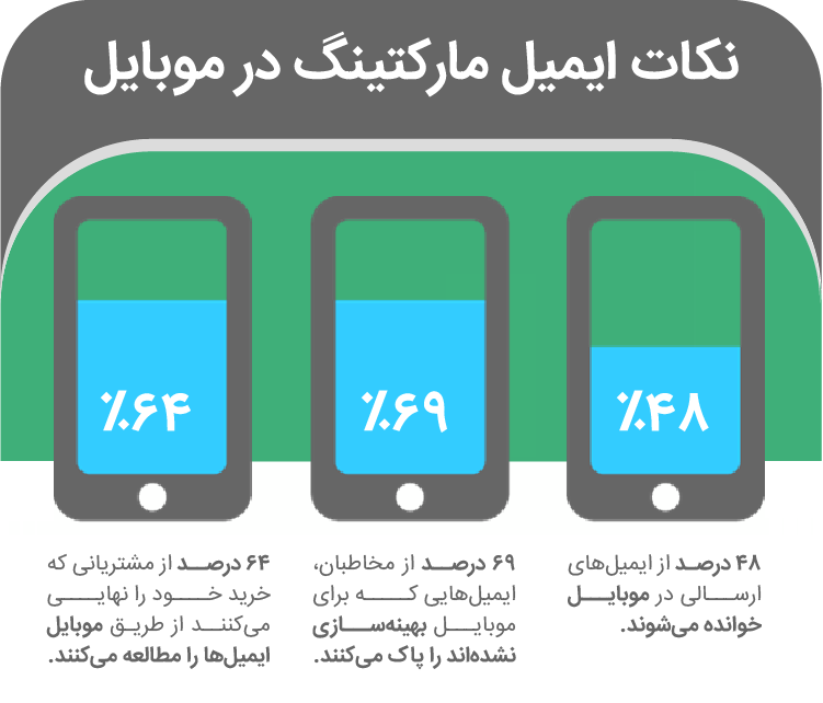 بازاریابی ایمیلی در موبایل