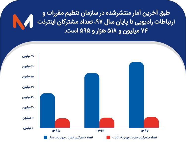 استفاده از اینترنت در ایران