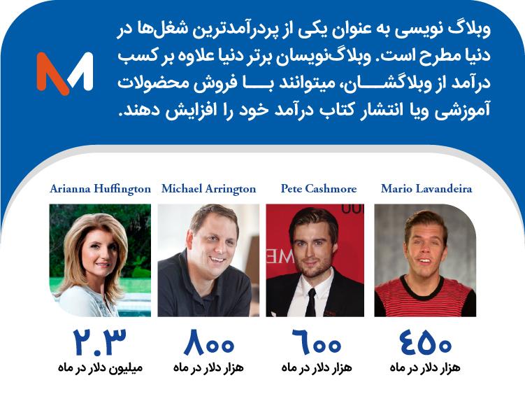کسب درآمد اینترنتی با وبلاگ نویسی