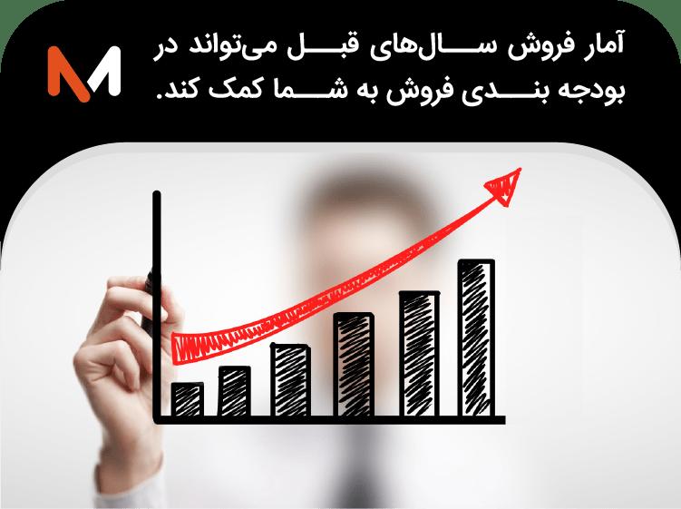 بودجه فروش در ایران